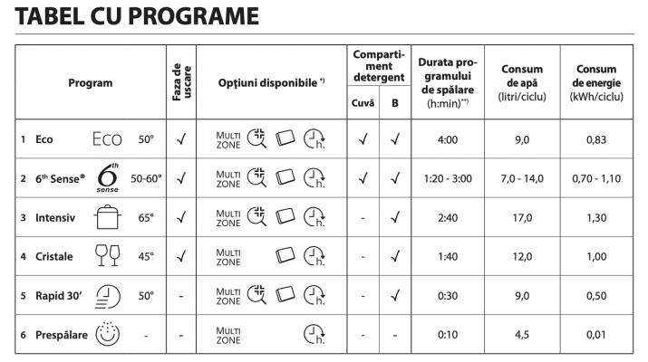 Whirlpool WSFC 3M17 X programe de spalare