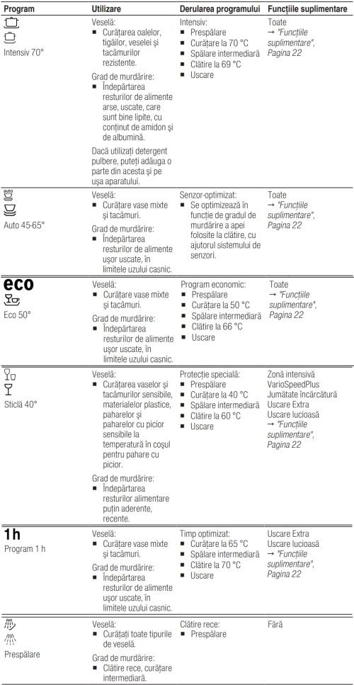 Bosch SMV46GX01E programe de spalare