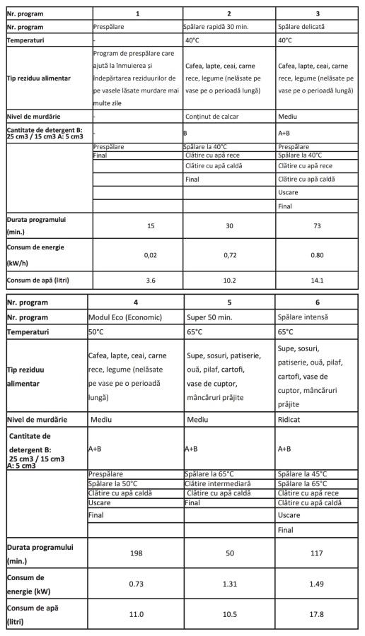 Heinner HDW-FS4506DSA++ programe spalare